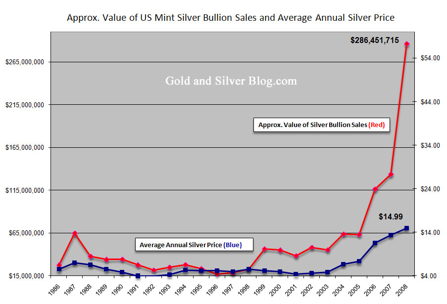 Latest Silver & Commodities Articles