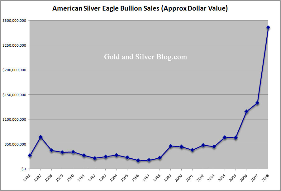 American Eagle Silver Dollar Value Chart American Eagle