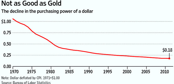 DOLLAR PURCHASING POWER