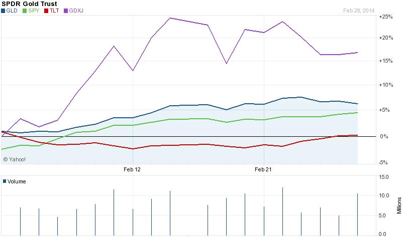 Gold vs stocks and bonds